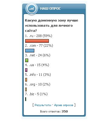 Смотреть изображение файла Новый вид опроса для ucoz